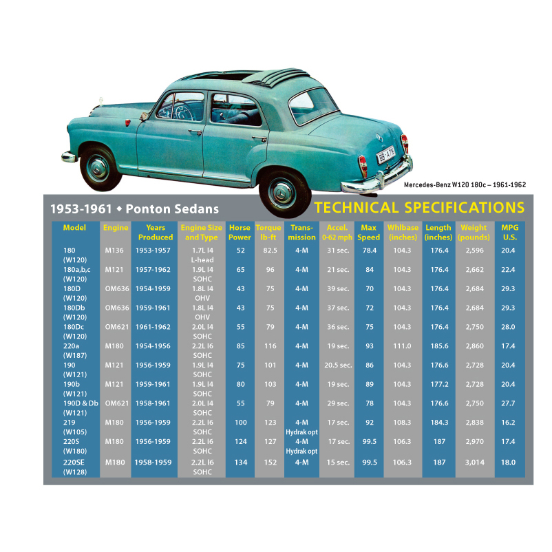 Buyers guide 1953 1962 ponton sedans mbca aug 1959 220se production stopped sciox Gallery
